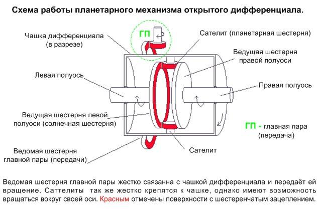 вращения внешнего колеса.